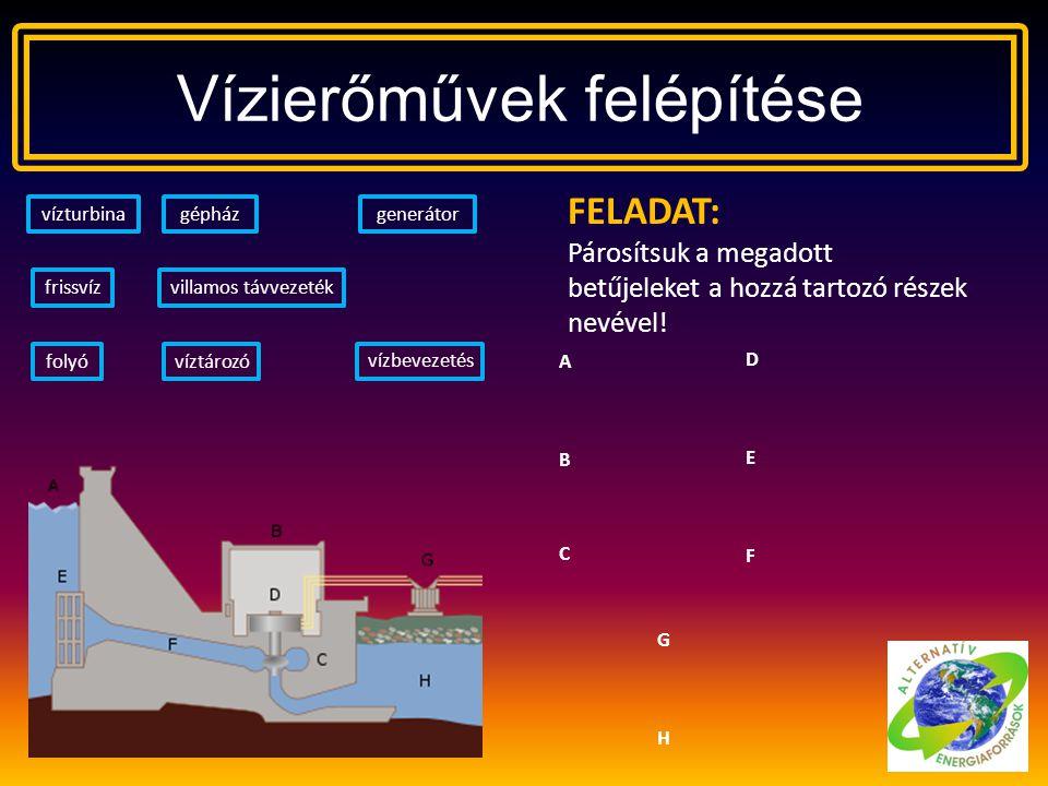 Vízierőművek felépítése FELADAT: Párosítsuk a megadott betűjeleket a hozzá tartozó részek nevével! ABCABC víztározó gépházvízturbinagenerátor vízbevez