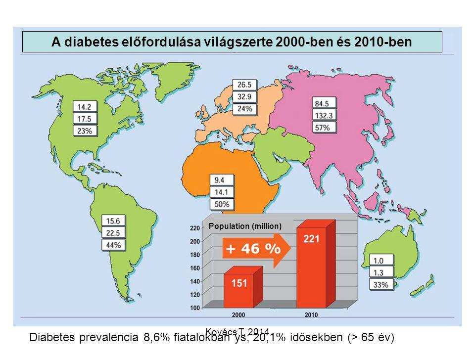 A diabetes előfordulása világszerte 2000-ben és 2010-ben Population (million) Diabetes prevalencia 8,6% fiatalokban ys; 20,1% idősekben (> 65 év) Ková