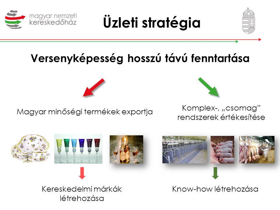 """Üzleti stratégia Magyar minőségi termékek exportja Komplex-, """"csomag"""" rendszerek értékesítése Kereskedelmi márkák létrehozása Know-how létrehozása Ver"""