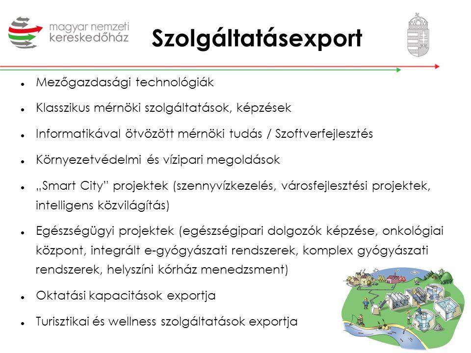 Szolgáltatásexport Mezőgazdasági technológiák Klasszikus mérnöki szolgáltatások, képzések Informatikával ötvözött mérnöki tudás / Szoftverfejlesztés K