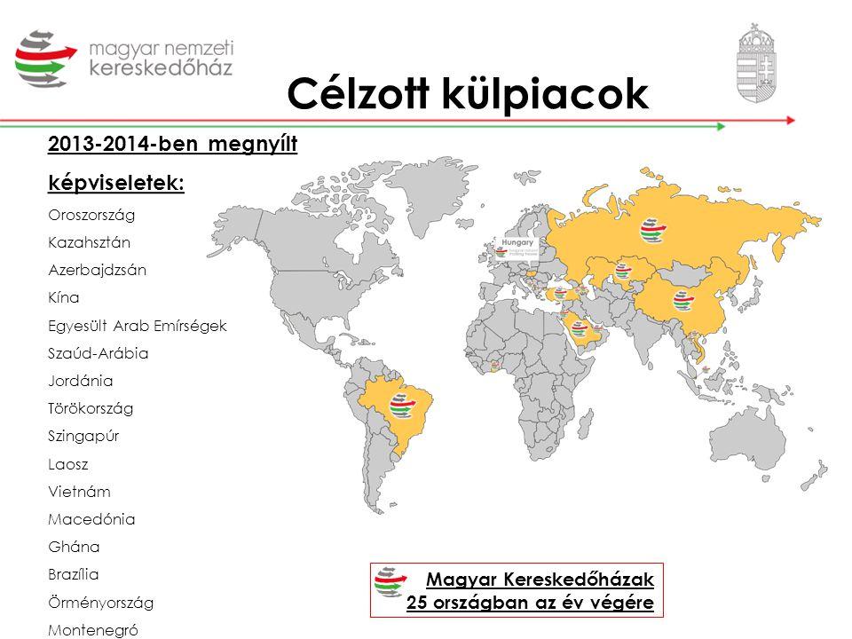 Célzott külpiacok Magyar Kereskedőházak 25 országban az év végére 2013-2014-ben megnyílt képviseletek: Oroszország Kazahsztán Azerbajdzsán Kína Egyesü