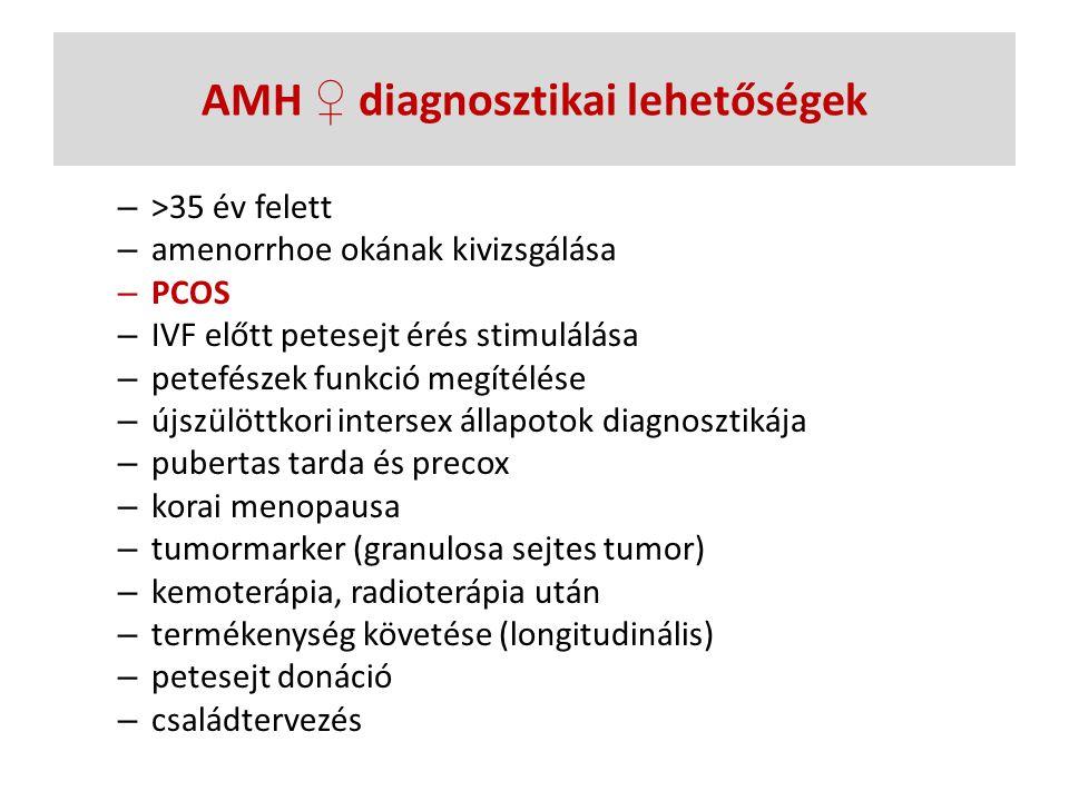 AMH ♀ diagnosztikai lehetőségek – >35 év felett – amenorrhoe okának kivizsgálása – PCOS – IVF előtt petesejt érés stimulálása – petefészek funkció meg