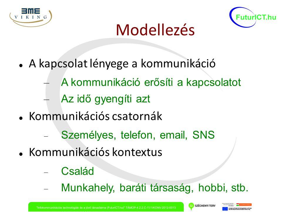 Modellezés A kapcsolat lényege a kommunikáció – A kommunikáció erősíti a kapcsolatot – Az idő gyengíti azt Kommunikációs csatornák  Személyes, telefo
