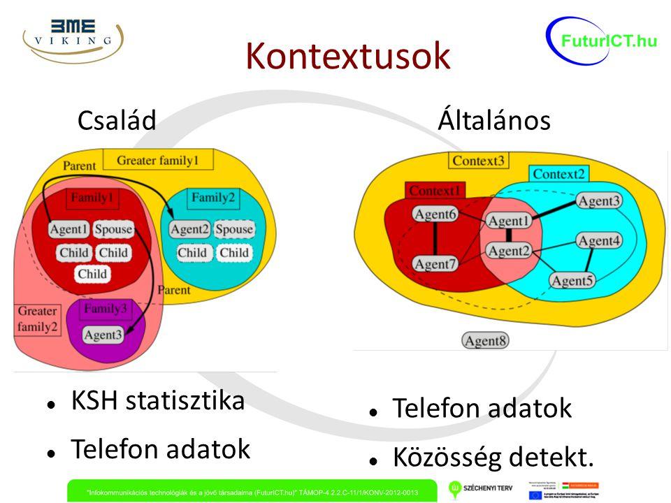 Kontextusok CsaládÁltalános KSH statisztika Telefon adatok Közösség detekt.