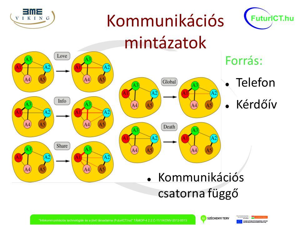 Kommunikációs mintázatok Kommunikációs csatorna függő Forrás: Telefon Kérdőív