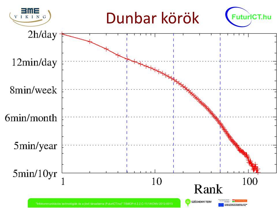 Dunbar körök