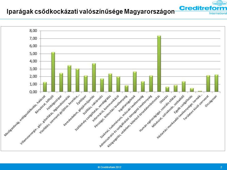 © Creditreform 2012 2 Iparágak csődkockázati valószínűsége Magyarországon