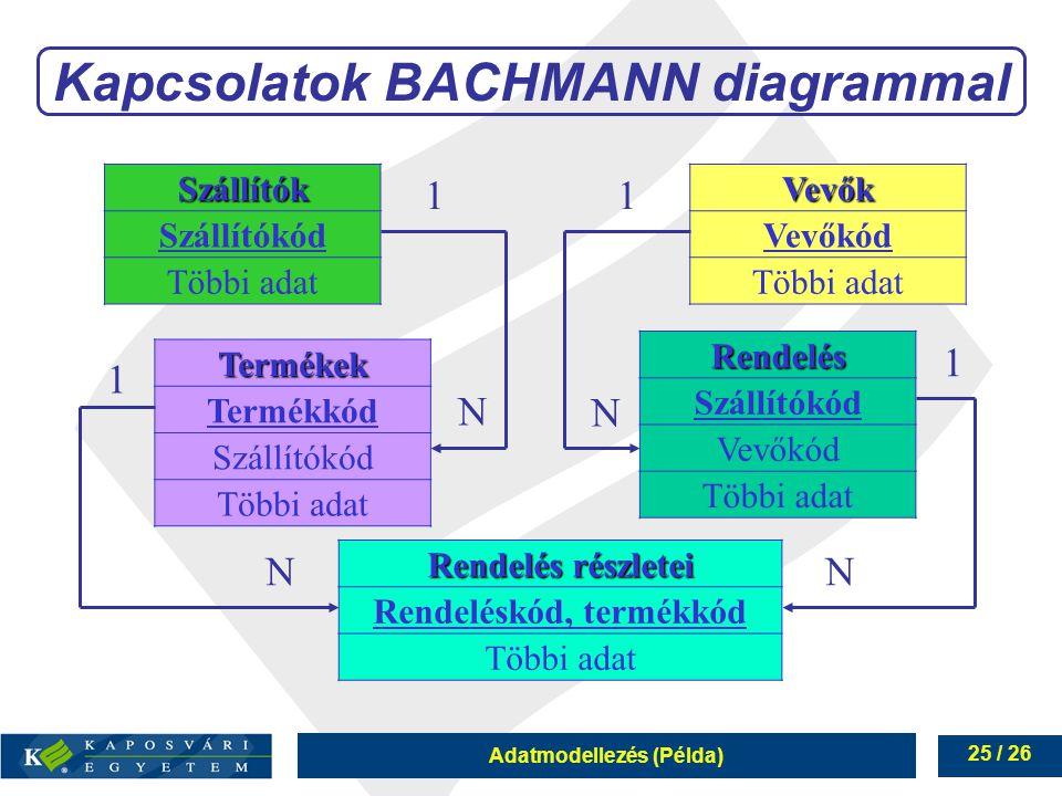 Adatmodellezés (Példa) 25 / 26 Kapcsolatok BACHMANN diagrammal Szállítók Szállítókód Többi adat Termékek Termékkód Szállítókód Többi adat Rendelés rés