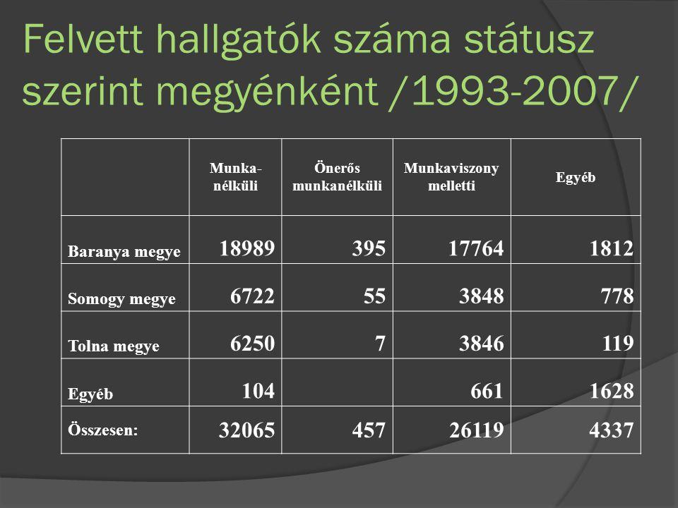 Felvett hallgatók száma státusz szerint megyénként /1993-2007/ Munka- nélküli Önerős munkanélküli Munkaviszony melletti Egyéb Baranya megye 18989395177641812 Somogy megye 6722553848778 Tolna megye 625073846119 Egyéb 104 6611628 Összesen: 32065457261194337