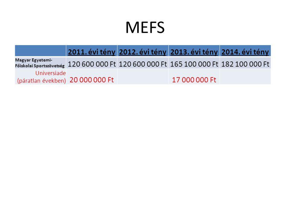 MEFS 2011. évi tény2012. évi tény2013. évi tény2014.
