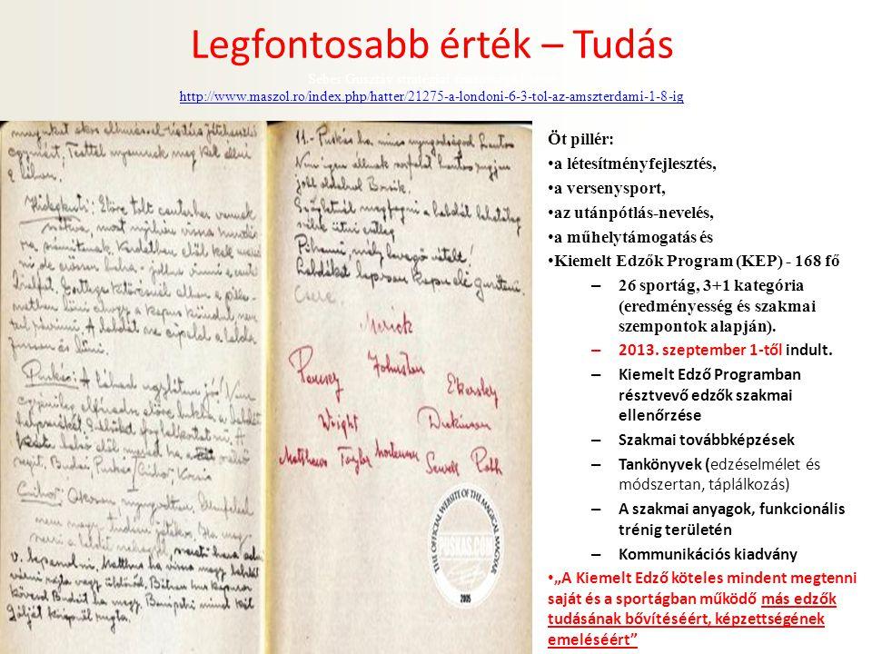 Legfontosabb érték – Tudás Sebes Gusztáv stratégiai fontosságú füzete http://www.maszol.ro/index.php/hatter/21275-a-londoni-6-3-tol-az-amszterdami-1-8-ig http://www.maszol.ro/index.php/hatter/21275-a-londoni-6-3-tol-az-amszterdami-1-8-ig Öt pillér: a létesítményfejlesztés, a versenysport, az utánpótlás-nevelés, a műhelytámogatás és Kiemelt Edzők Program (KEP) - 168 fő – 26 sportág, 3+1 kategória (eredményesség és szakmai szempontok alapján).