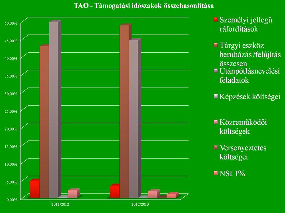 MEFS eredmények figyelemmel kísérése Triatlon Egyetemi Világbajnokságon, ahol a hölgyek között az elsőséget Kovács Zsófia szerezte meg.