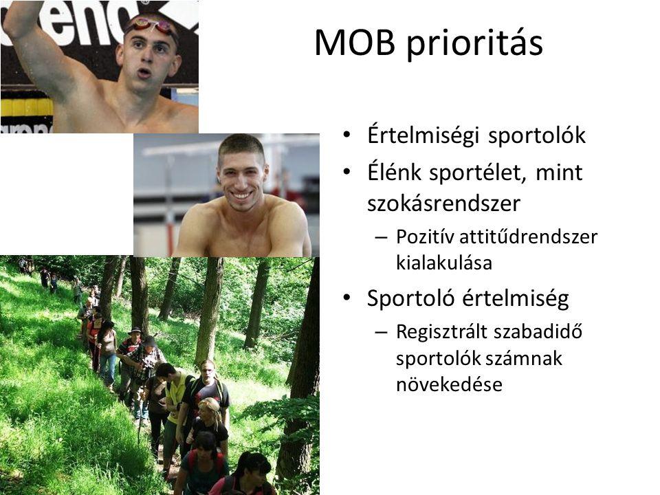 MOB prioritás Értelmiségi sportolók Élénk sportélet, mint szokásrendszer – Pozitív attitűdrendszer kialakulása Sportoló értelmiség – Regisztrált szabadidő sportolók számnak növekedése