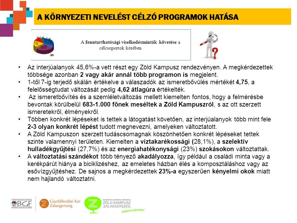 A KÖRNYEZETI NEVELÉST CÉLZÓ PROGRAMOK HATÁSA Az interjúalanyok 45,6%-a vett részt egy Zöld Kampusz rendezvényen.