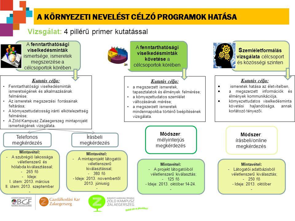 A KÖRNYEZETI NEVELÉST CÉLZÓ PROGRAMOK HATÁSA A fenntarthatósági viselkedésminták ismertsége, ismeretek megszerzése a célcsoportok körében A fenntarthatósági viselkedésminták követése a célcsoportok körében S zemléletformálás vizsgálata célcsoport és közösségi szinten Módszer: írásbeli/online megkérdezés Vizsgálat: 4 pillérű primer kutatással Mintavétel: -Látogatói adatbázisból véletlenszerű kiválasztás; -250 fő - Ideje: 2013.