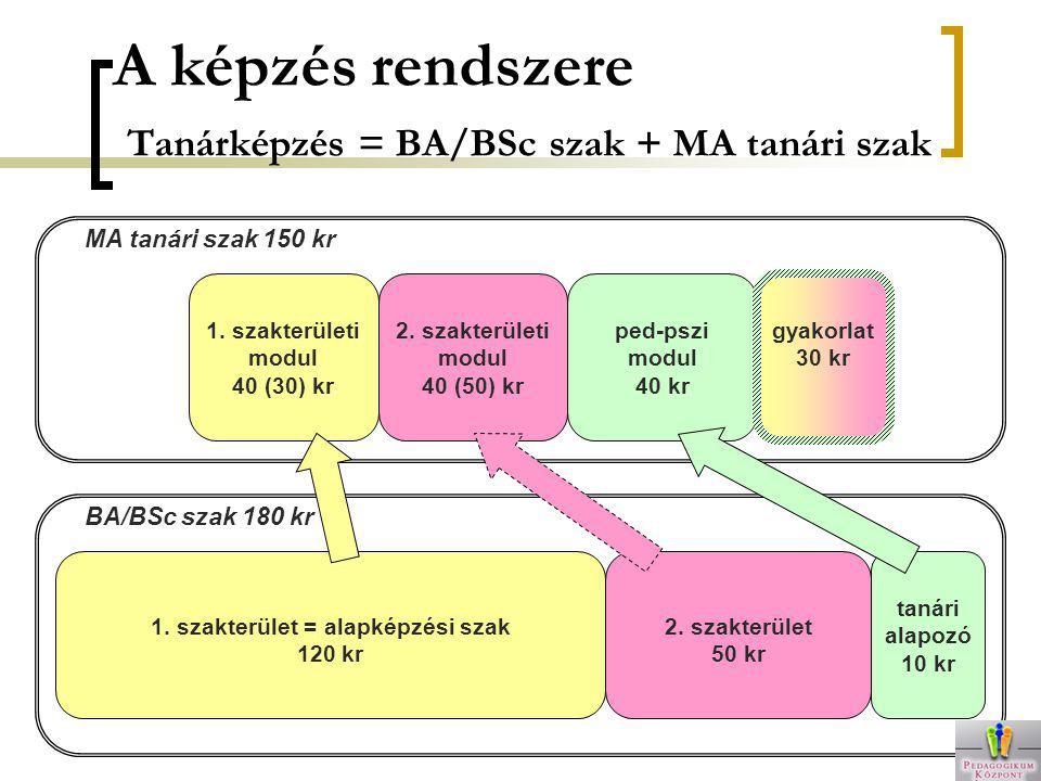 A képzés rendszere Tanárképzés = BA/BSc szak + MA tanári szak 1. szakterület = alapképzési szak 120 kr 2. szakterület 50 kr tanári alapozó 10 kr 1. sz
