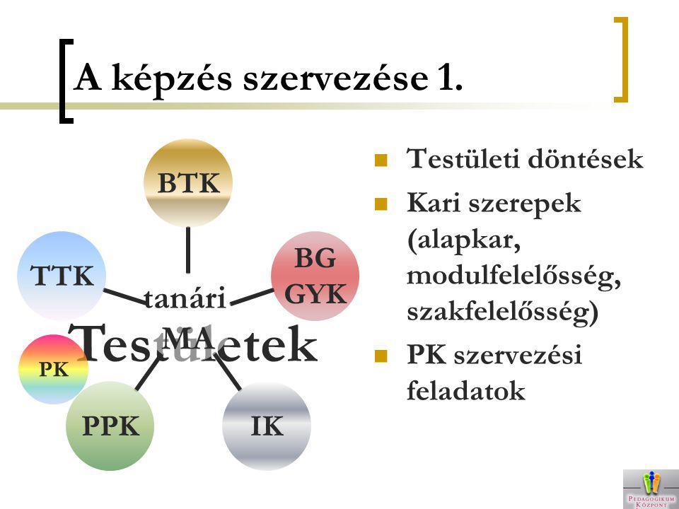 Testületek tanári MA BTK BG GYK IKPPKTTK A képzés szervezése 1. Testületi döntések Kari szerepek (alapkar, modulfelelősség, szakfelelősség) PK szervez