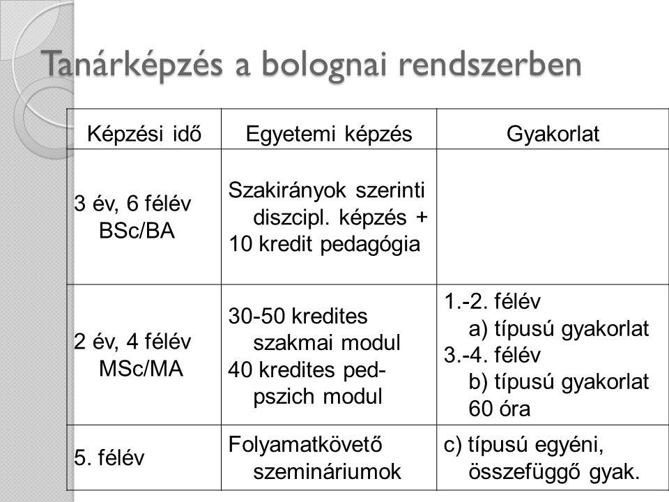 Tanárképzés a bolognai rendszerben Képzési időEgyetemi képzésGyakorlat 3 év, 6 félév BSc/BA Szakirányok szerinti diszcipl. képzés + 10 kredit pedagógi