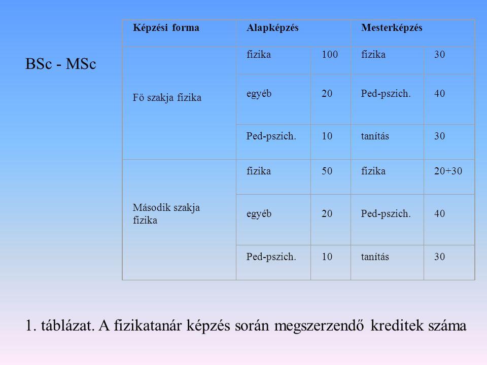 BSc - MSc 1. táblázat. A fizikatanár képzés során megszerzendő kreditek száma Képzési formaAlapképzésMesterképzés Fő szakja fizika fizika100fizika30 e