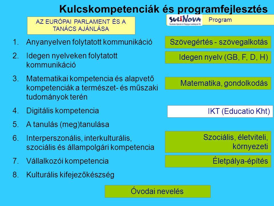 1.Anyanyelven folytatott kommunikáció 2.Idegen nyelveken folytatott kommunikáció 3.Matematikai kompetencia és alapvető kompetenciák a természet- és műszaki tudományok terén 4.Digitális kompetencia 5.A tanulás (meg)tanulása 6.Interperszonális, interkulturális, szociális és állampolgári kompetencia 7.Vállalkozói kompetencia 8.Kulturális kifejezőkészség Kulcskompetenciák és programfejlesztés Szövegértés - szövegalkotás Idegen nyelv (GB, F, D, H) Matematika, gondolkodás IKT (Educatio Kht) Szociális, életviteli, környezeti Életpálya-építés Óvodai nevelés AZ EURÓPAI PARLAMENT ÉS A TANÁCS AJÁNLÁSA Program
