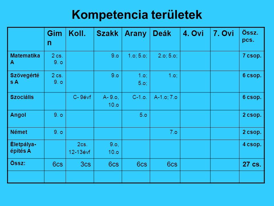 Kompetencia területek Gim n Koll.SzakkAranyDeák4. Ovi7.