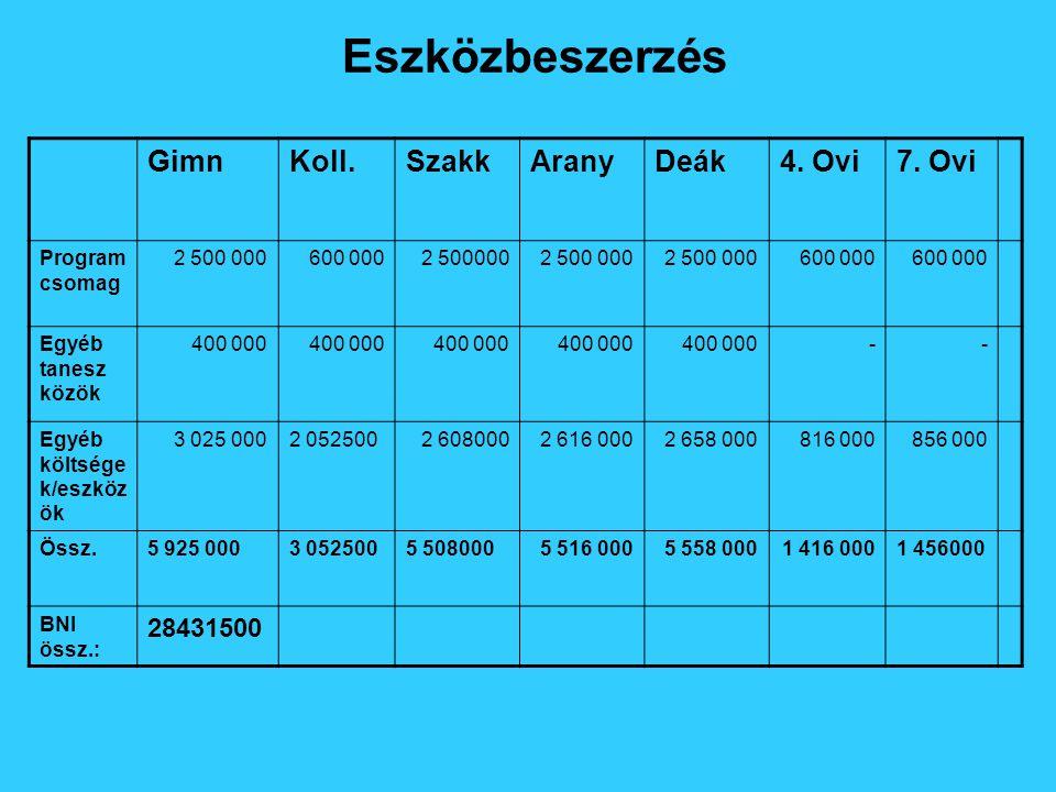 Eszközbeszerzés GimnKoll.SzakkAranyDeák4. Ovi7.