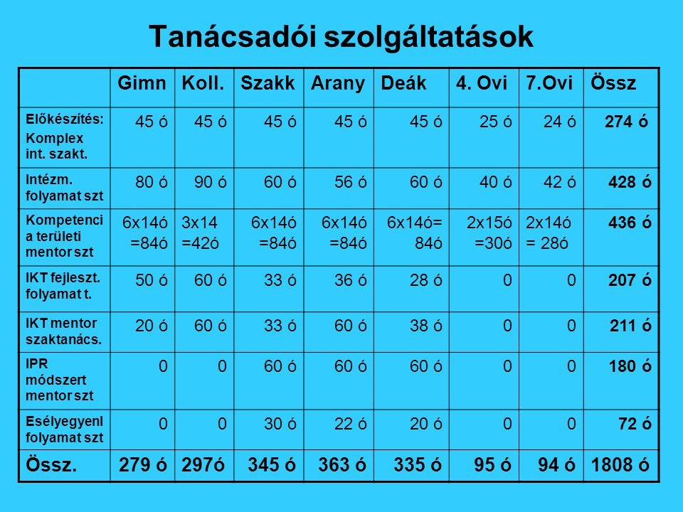 Tanácsadói szolgáltatások GimnKoll.SzakkAranyDeák4.