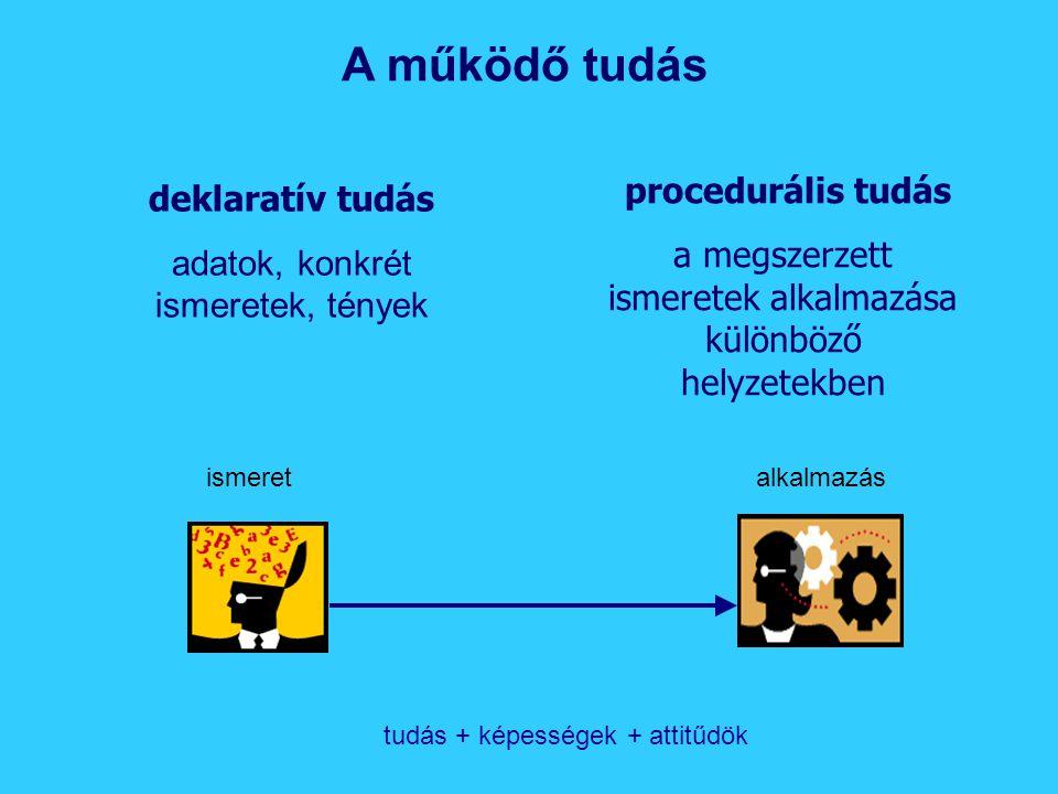 A működő tudás deklaratív tudás adatok, konkrét ismeretek, tények procedurális tudás a megszerzett ismeretek alkalmazása különböző helyzetekben ismeretalkalmazás tudás + képességek + attitűdök
