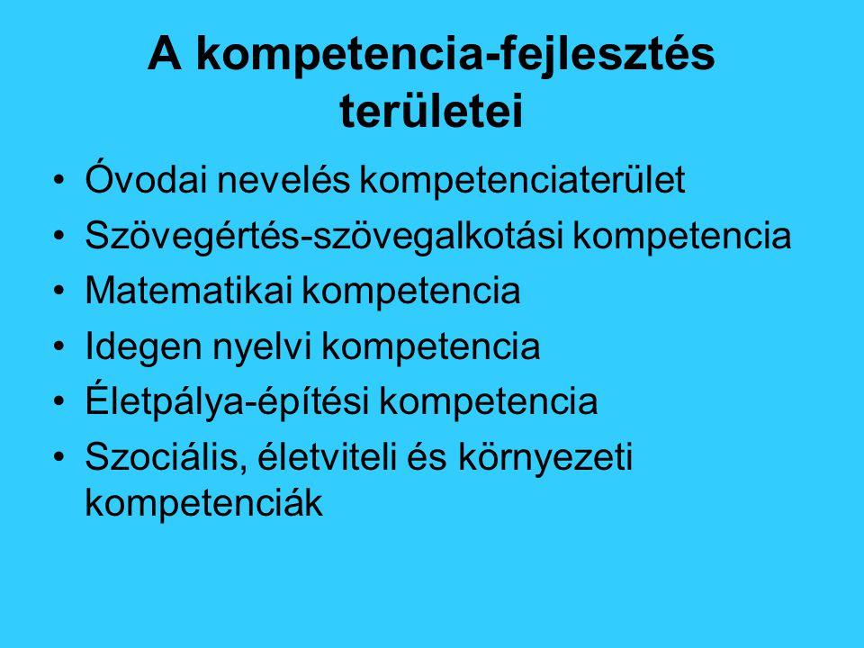 A kompetencia-fejlesztés területei Óvodai nevelés kompetenciaterület Szövegértés-szövegalkotási kompetencia Matematikai kompetencia Idegen nyelvi kompetencia Életpálya-építési kompetencia Szociális, életviteli és környezeti kompetenciák
