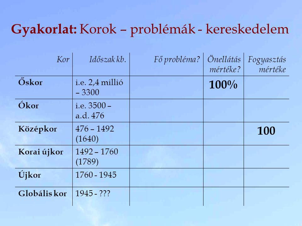 Gyakorlat: Korok – problémák - kereskedelem KorIdőszak kb.Fő probléma?Önellátás mértéke? Fogyasztás mértéke Őskor i.e. 2,4 millió – 3300 100% Ókor i.e