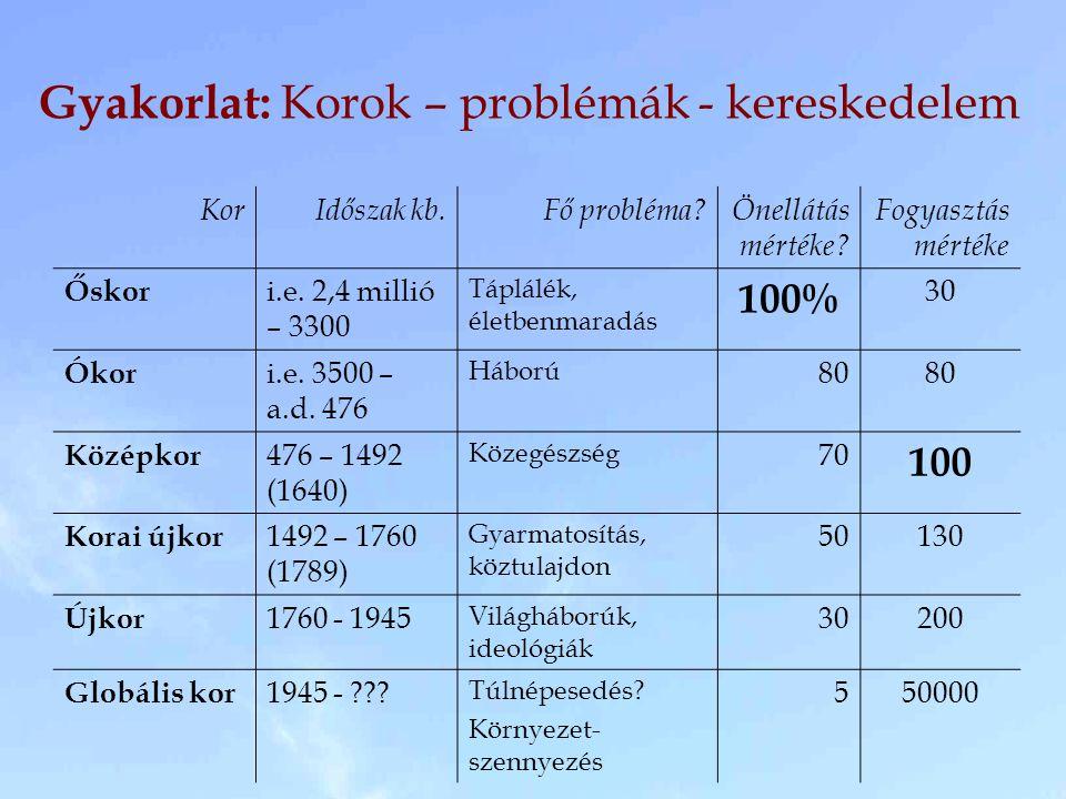 Gyakorlat: Korok – problémák - kereskedelem KorIdőszak kb.Fő probléma?Önellátás mértéke? Fogyasztás mértéke Őskor i.e. 2,4 millió – 3300 Táplálék, éle