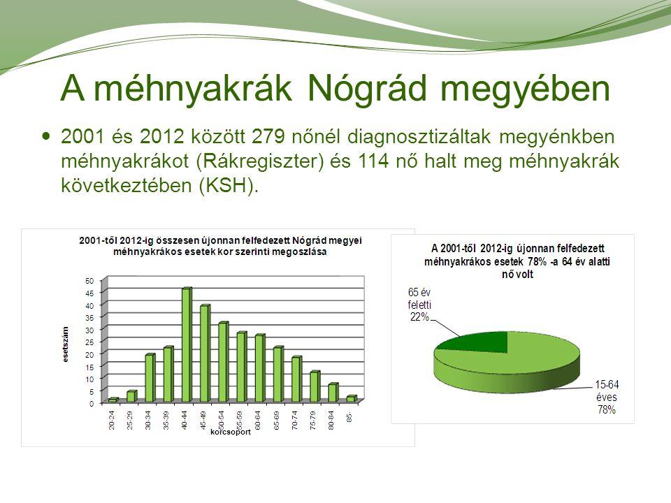 A méhnyakrák Nógrád megyében 2001 és 2012 között 279 nőnél diagnosztizáltak megyénkben méhnyakrákot (Rákregiszter) és 114 nő halt meg méhnyakrák követ