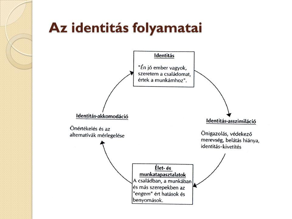 Az identitás folyamatai