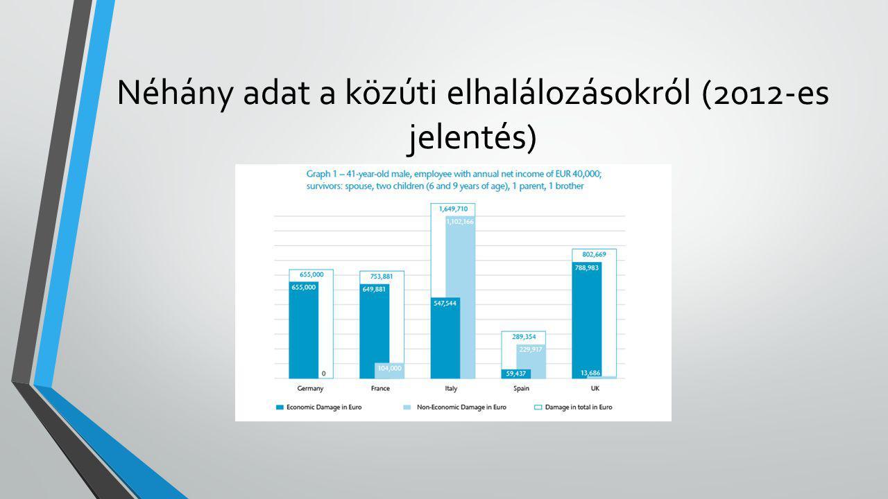 Néhány adat a közúti elhalálozásokról (2012-es jelentés)