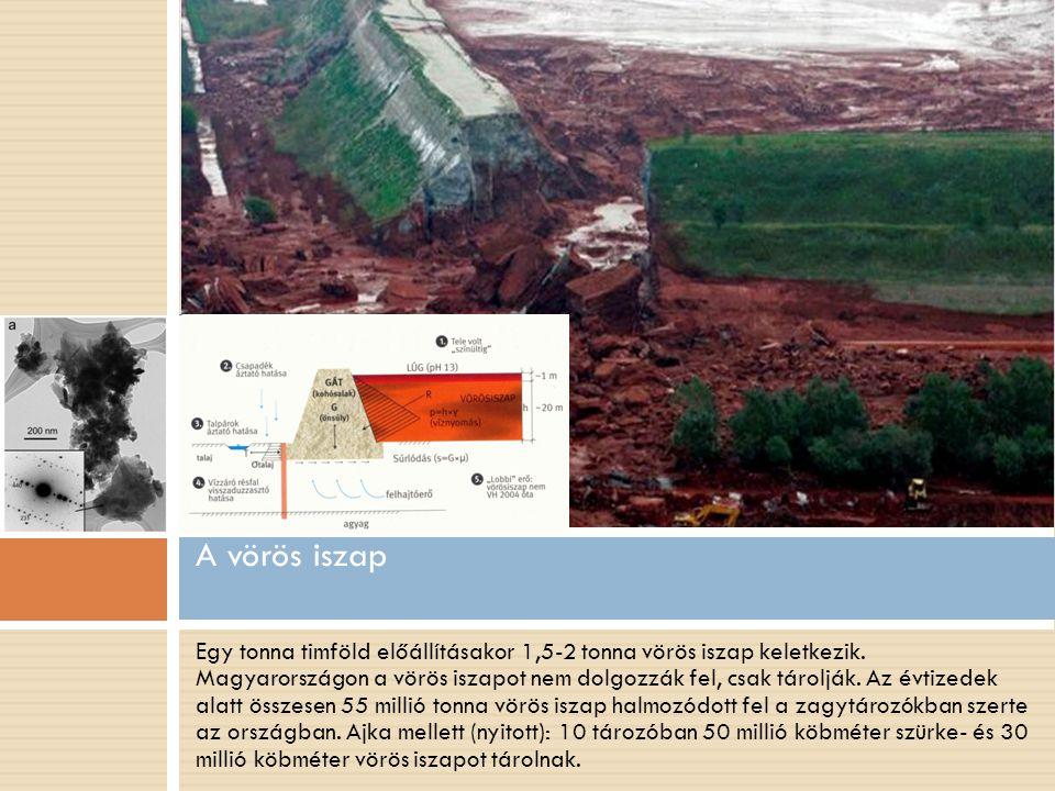 Egy tonna timföld előállításakor 1,5-2 tonna vörös iszap keletkezik.