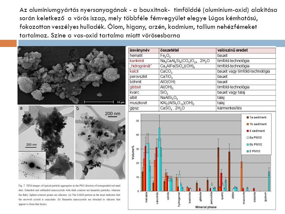 Az alumíniumgyártás nyersanyagának - a bauxitnak- timfölddé (alumínium-oxid) alakítása során keletkező a vörös iszap, mely többféle fémvegyület elegye Lúgos kémhatású, fokozottan veszélyes hulladék.