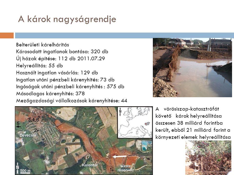Belterületi kárelhárítás Károsodott ingatlanok bontása: 320 db Új házak építése: 112 db 2011.07.29 Helyreállítás: 55 db Használt ingatlan vásárlás: 129 db Ingatlan utáni pénzbeli kárenyhítés: 73 db Ingóságok utáni pénzbeli kárenyhítés : 575 db Másodlagos kárenyhítés: 378 Mezőgazdasági vállalkozások kárenyhítése: 44 A vörösiszap-katasztrófát követő károk helyreállítása összesen 38 milliárd forintba került, ebből 21 milliárd forint a környezeti elemek helyreállítása