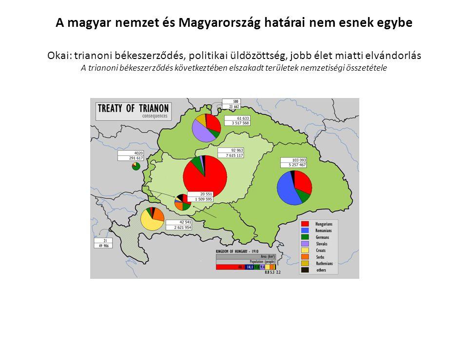 A magyar nemzet és Magyarország határai nem esnek egybe Okai: trianoni békeszerződés, politikai üldözöttség, jobb élet miatti elvándorlás A trianoni b