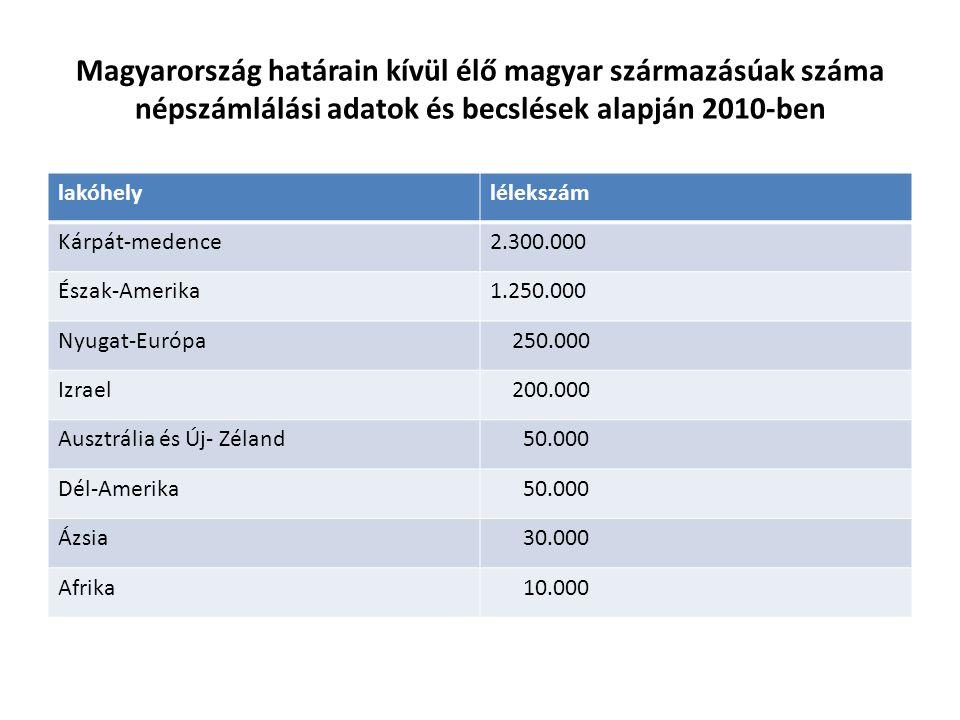Magyarország határain kívül élő magyar származásúak száma népszámlálási adatok és becslések alapján 2010-ben lakóhelylélekszám Kárpát-medence2.300.000