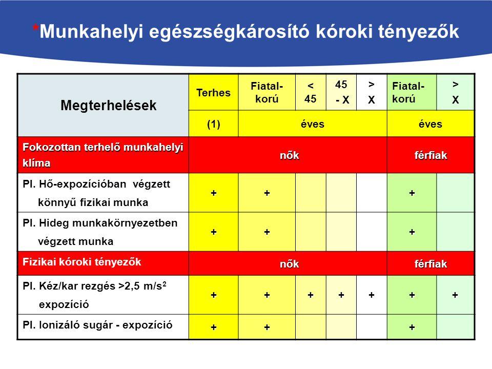 *Munkahelyi egészségkárosító kóroki tényezők Megterhelések Terhes Fiatal- korú < 45 45 - X >X>X Fiatal- korú >X>X (1)éves Fokozottan terhelő munkahely