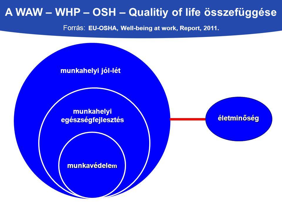 A WAW – WHP – OSH – Qualitiy of life összefüggése Forrás: EU-OSHA, Well-being at work, Report, 2011. munkavédele m életminőség munkahelyi egészségfejl