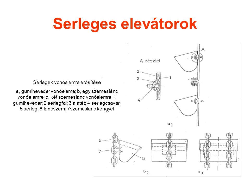 Serleges elevátorok Serlegek vonóelemre erősítése a, gumiheveder vonóeleme; b, egy szemeslánc vonóelemre; c, két szemeslánc vonóelemre; 1 gumiheveder; 2 serlegfal; 3 alátét; 4 serlegcsavar; 5 serleg; 6 láncszem; 7szemeslánc kengyel