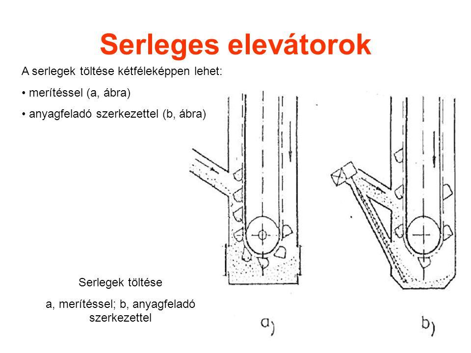 Serleges elevátorok A serlegek töltése kétféleképpen lehet: merítéssel (a, ábra) anyagfeladó szerkezettel (b, ábra) Serlegek töltése a, merítéssel; b,