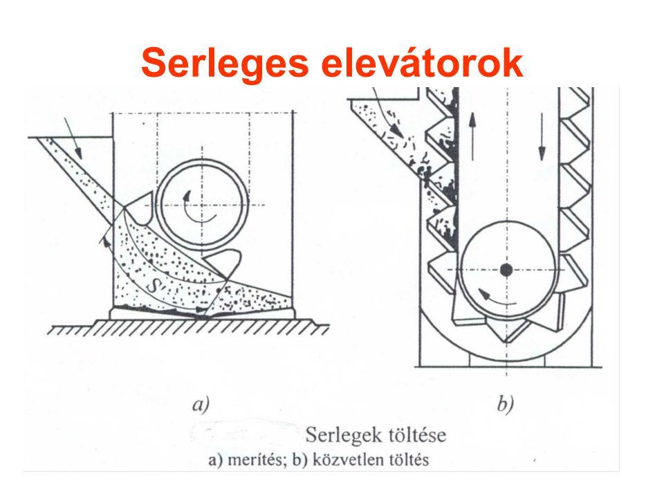 Serleges elevátorok