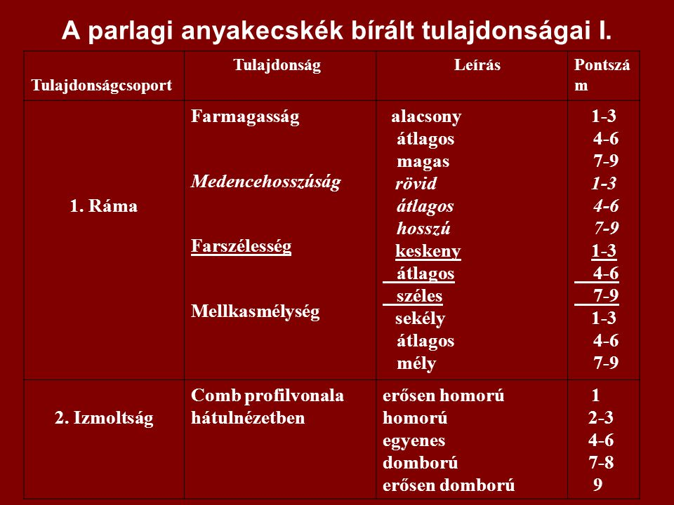 A parlagi anyakecskék bírált tulajdonságai II.TulajdonságcsoportTulajdonság LeírásPontszám 3.