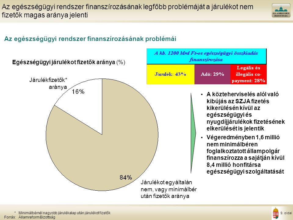 9. oldal Az egészségügyi rendszer finanszírozásának problémái Az egészségügyi rendszer finanszírozásának legfőbb problémáját a járulékot nem fizetők m