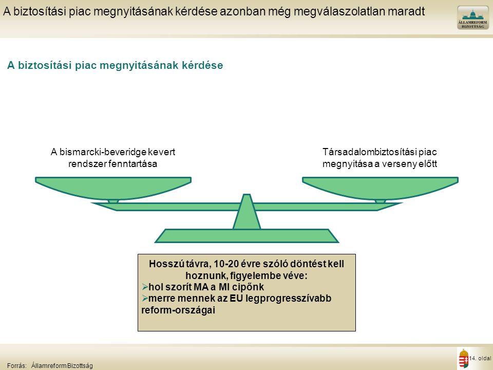 14. oldal A biztosítási piac megnyitásának kérdése A biztosítási piac megnyitásának kérdése azonban még megválaszolatlan maradt Forrás:Államreform Biz