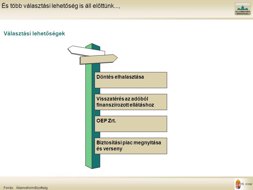 15. oldal Választási lehetőségek És több választási lehetőség is áll előttünk..., Forrás:Államreform Bizottság Döntés elhalasztása Visszatérés az adób