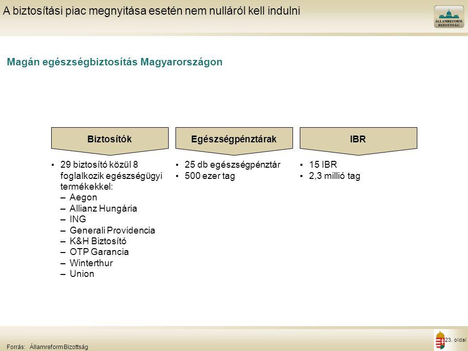 23. oldal Magán egészségbiztosítás Magyarországon A biztosítási piac megnyitása esetén nem nulláról kell indulni Forrás:Államreform Bizottság Biztosít
