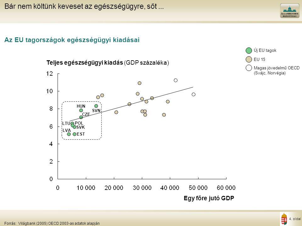 4. oldal Az EU tagországok egészségügyi kiadásai Bár nem költünk keveset az egészségügyre, sőt... Forrás:Világbank (2005) OECD 2003-as adatok alapján